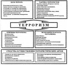 Реферат по обж терроризм > найдено в документах Реферат по обж терроризм