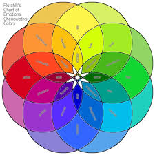 Plutchiks Chart Of Emotions Chenoweths Colors Fisterra