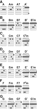 Guitar Chord Finger Chart Printable Chart Of Guitar Chords With Finger Placement In 2019