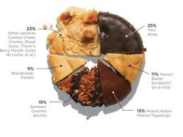 Cookie Chart Girl Scout Cookie Pie Chart Flowingdata