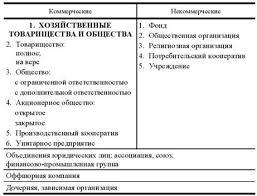 Курсовая работа Особенности реструктуризации предприятий в  Рис 1 2 Организационно правовые формы предприятия