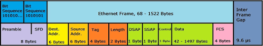 representation of an ethernet 802 3 ged frame structure