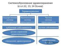 Государственное регулирования системой здравоохранения в РФ Реферат Государственное управление в сфере здравоохранения реферат