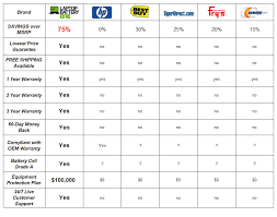 Hp Battery Compatibility Chart Hp Mini 210 1107tu Battery 3 Cells 2200mah 10 8v