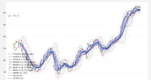 Plotly Financial Charts
