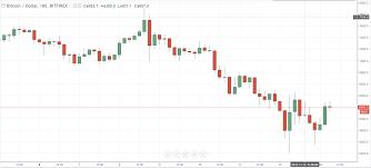 Live Updating Chart Bitcoin Cash 960 Ethereum Newton Studio