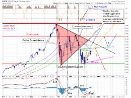 Technically Speaking Selling The 200 Day Moving Average