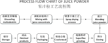 Dried Blueberry Iqf Wild Blueberry Buy Iqf Wild Blueberry Dried Blueberry Wild Blueberry Juice Powder Juice Concentrate Anthocyanidin Dried
