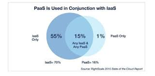Iaas Vs Paas Iaas Or Paas On Microsoft Azure The Differences Explained