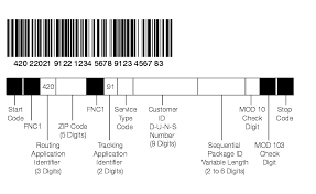 usps barcode format shows confirmation services concatenated ucc ean code 128 barcode