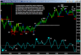 Best Futures Day Trading System