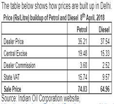 Why Is Petrol Price So High When That Of Imported Crude Oil