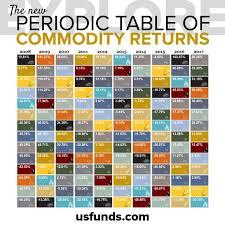 Best 25+ Platinum periodic table ideas on Pinterest   Platinum ...