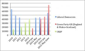 Political Party Chart The Green Party Green Surge Or Work In Progress