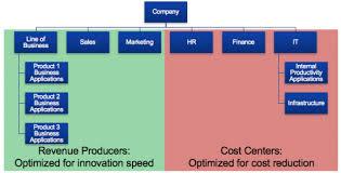 74 Factual Cheesecake Factory Organizational Chart