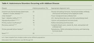 Addison Disease Early Detection And Treatment Principles