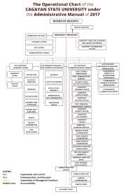 Csu Organizational Chart Cagayan State University Official Website
