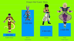 Dragon Ball Super Broly Power Levels