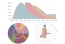 Charts Asp Net Bootstrap Controls Devexpress Documentation