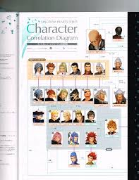 Kingdom Hearts Character Chart 18 Meticulous Kingdom Hearts Character Chart