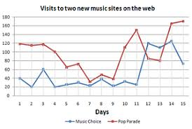 ielts line graph line graph s to two new music sites on the web