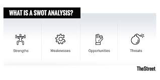 Swot Model What Is A Swot Analysis And When Are They Done Thestreet