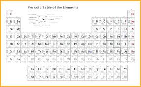 printable periodic table with charges the and names of elements