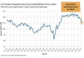 Vehicle Residual Value Chart The Perfect Storm Hits Used Car Values The Foundation Of