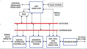 block diagram of modem block auto wiring diagram schematic modem block diagram function modem auto wiring diagram schematic on block diagram of modem