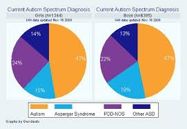 Pie Charts Showing Current Asd Diagnosis For Girls Vs Boys