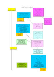 Sales Chart Template Sales And Marketing Process Flow Chart Templates At