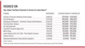 Meet Indias Youtube Millionaires Business News