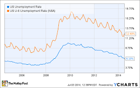 30 Year Mortgage Rates Chart 2014 Dont Let Low 30 Year Mortgage Rates Make You Buy A House