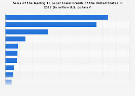 Bounty Roll Size Chart Sales Of The Leading Paper Towel Brands Of The U S 2017