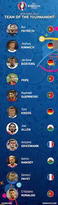 Allen & Ramsey in EURO 2016 Team of the Tournament