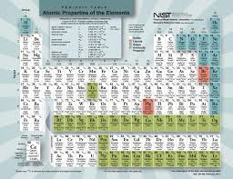 Periodic Table 2017 | NIST