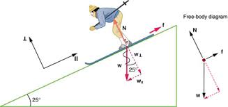 tension force free body diagram. a skier is skiing down the slope and makes twenty-five degree tension force free body diagram s
