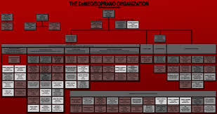 Crime Family Chart List Of The Sopranos Characters In The Soprano Crime Family