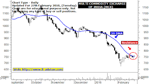 Mcx Share Price Mcx Stock Price And Chart Nse Mcx