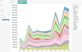 Tableau Multiple Line Chart Tableau 201 How To Make A Stacked Area Chart Evolytics