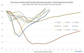 Great Depression Chart Great Recession In Europe And The U S Great Depression