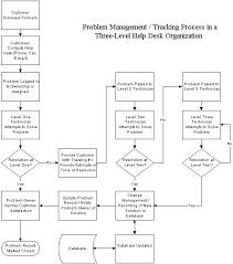 It Help Desk Process Flow Chart Cpu And Ram Troubleshooting Flowchart Right Helpdesk