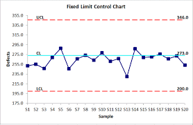 Control Chart Fixed Limit Control Charts In Excel