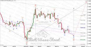 Eur Usd 4 Hour Chart Elliott Wave Keys For The Eur Usd This Week Elliott Wave