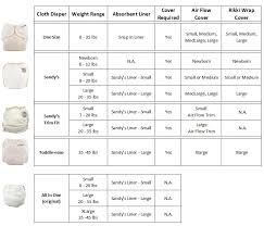 Product Compatibility Chart Mother Ease