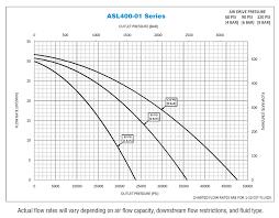 Series Asl400 01 Asl Series 1 398 Air Driven Hydraulic Pump