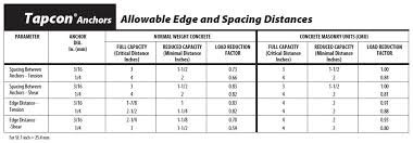 concrete drill bit size chart. performance tables concrete drill bit size chart