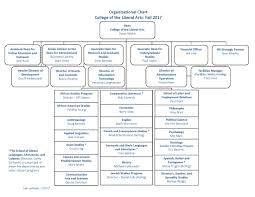 Graduate School Organizational Chart Organizational Chart College Of The Liberal Arts