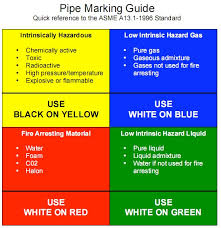 Pipe Color Chart Technical Clinic Pipe Marking Guide Color Code