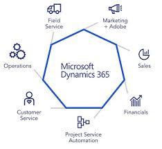 hitachi finance. microsoft-dynamics-365 hitachi finance